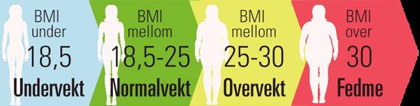 hvordan måles bmi