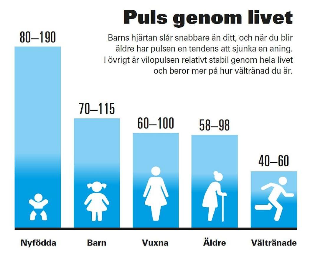 blodtryck kvinnor tabell