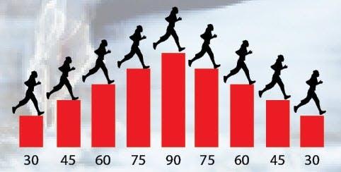 hvor fort kan man gå ned i vekt Kaffe slank