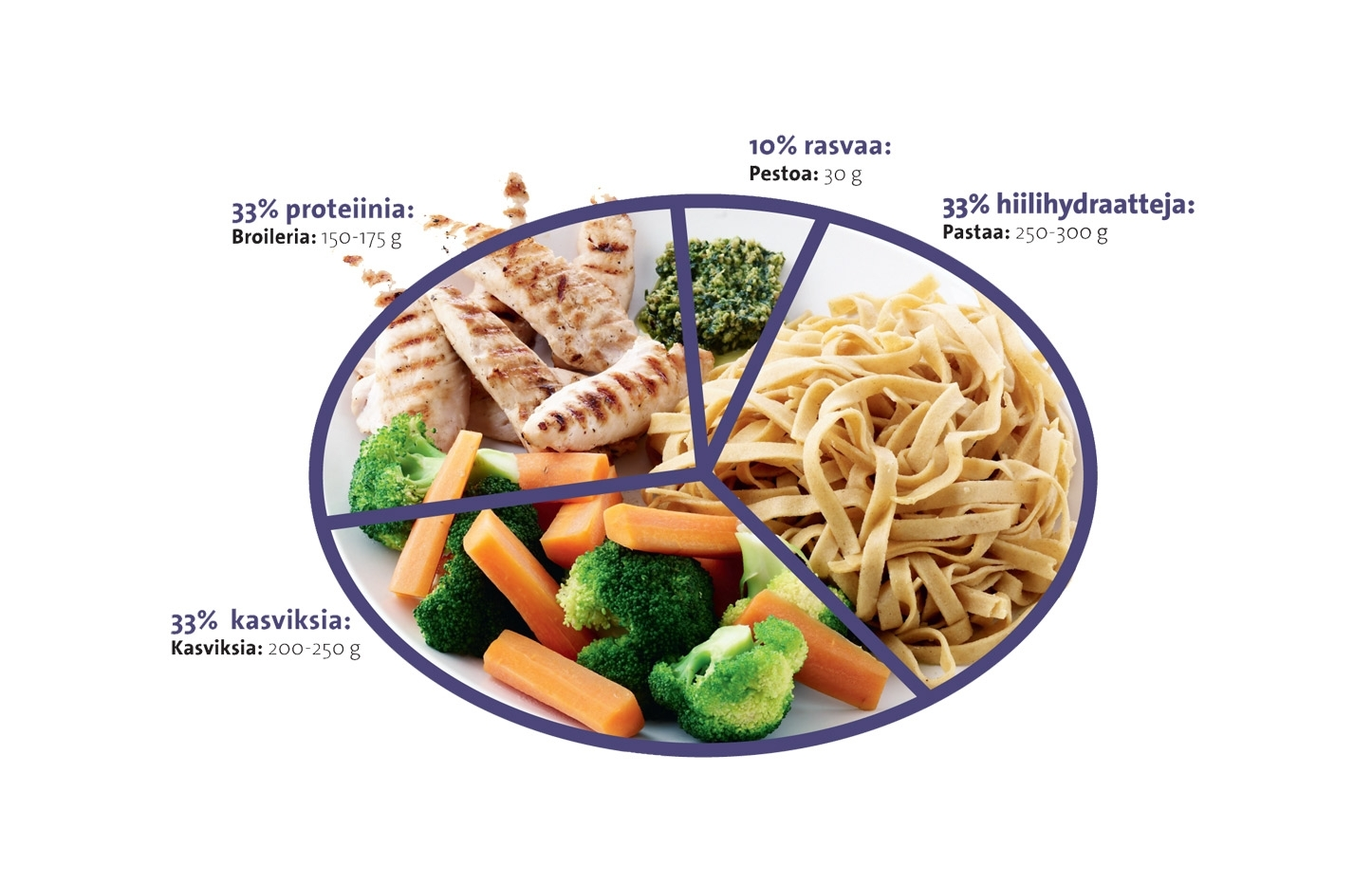 Terveellinen ravitsemus